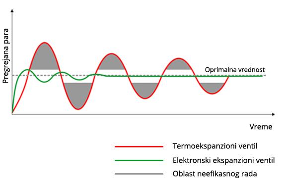 Grafički prikaz TP3
